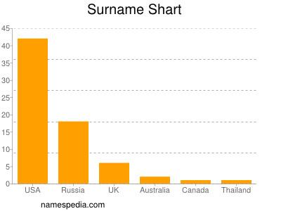 Surname Shart