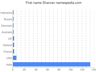 Vornamen Sharvan