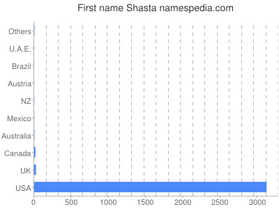 Given name Shasta
