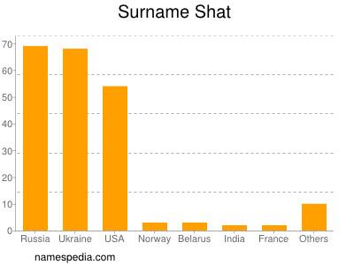 Surname Shat