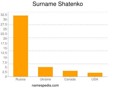 Surname Shatenko