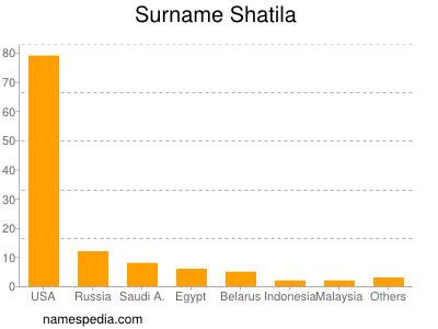 Surname Shatila