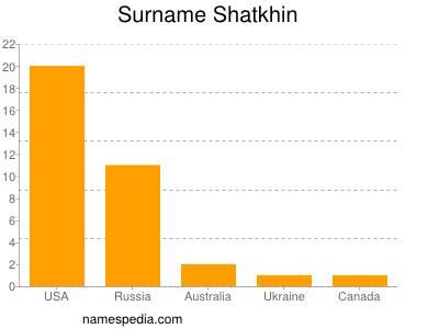 Surname Shatkhin