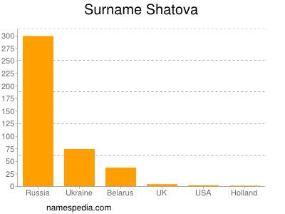 Surname Shatova