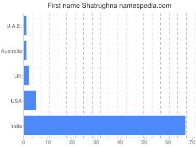 Given name Shatrughna