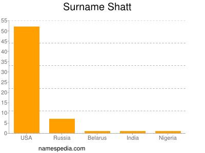 Surname Shatt