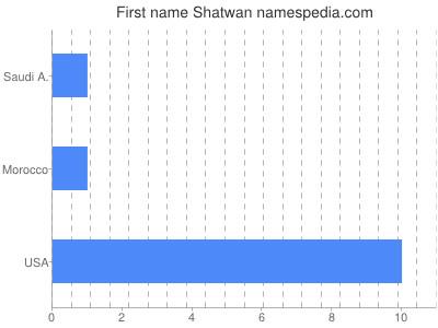 Given name Shatwan