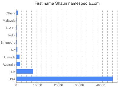Given name Shaun