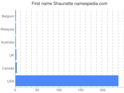 Given name Shaunette