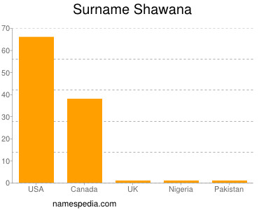 Surname Shawana