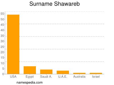 Surname Shawareb
