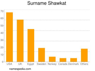 Surname Shawkat