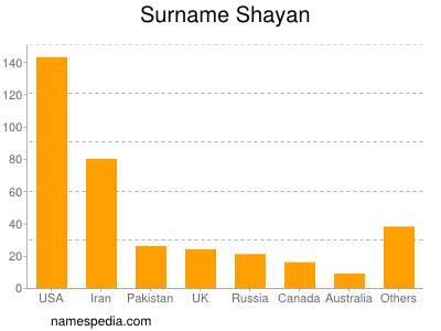 Surname Shayan