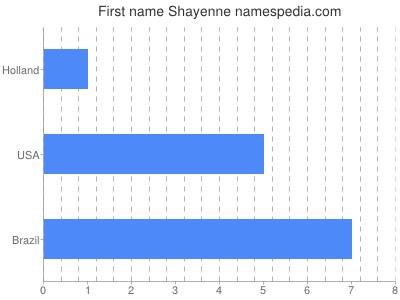 Given name Shayenne