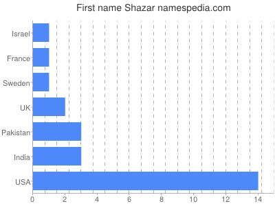 Given name Shazar