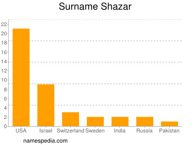 Surname Shazar