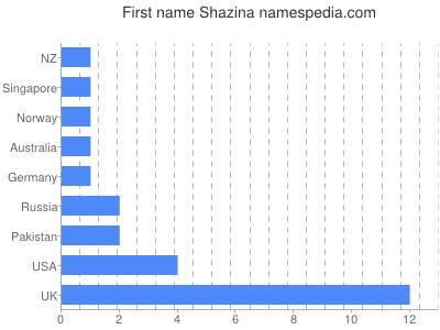 Given name Shazina