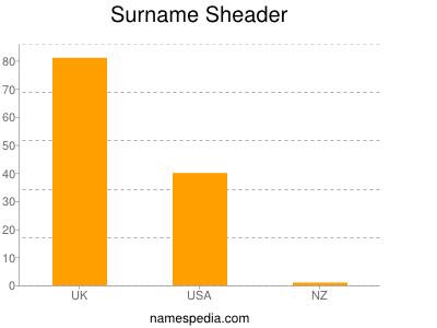 Familiennamen Sheader