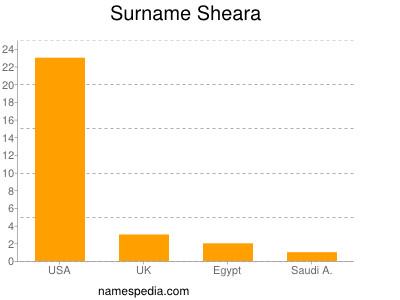 Familiennamen Sheara