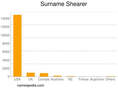 Surname Shearer