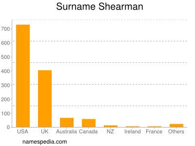 Surname Shearman