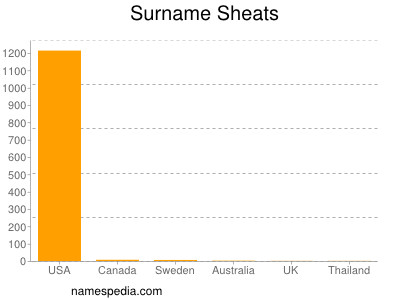 Surname Sheats