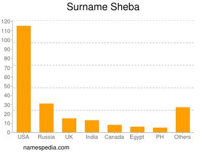 Surname Sheba