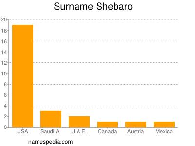 Surname Shebaro