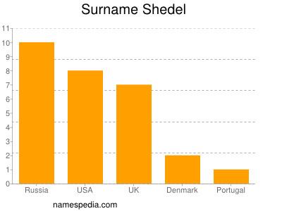 Surname Shedel