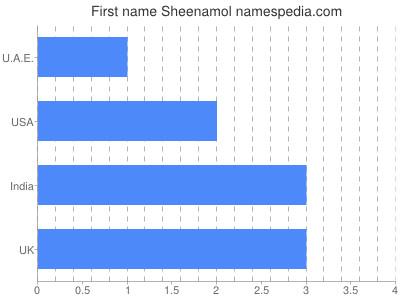 Given name Sheenamol