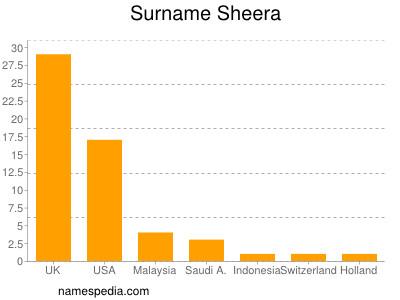 Surname Sheera