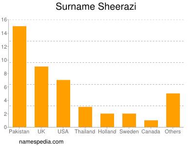 Surname Sheerazi