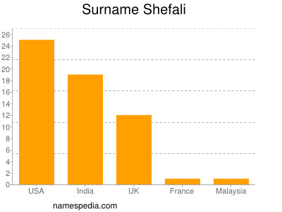 Surname Shefali