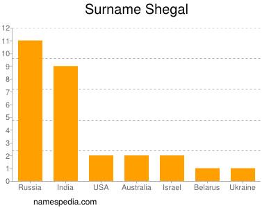 Surname Shegal