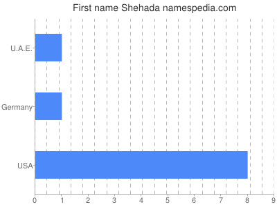 Given name Shehada