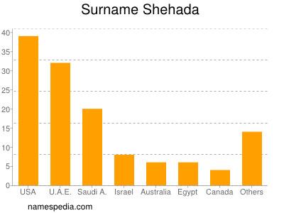 Surname Shehada