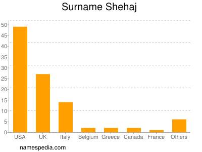 Surname Shehaj