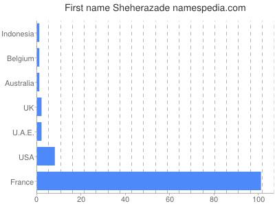 Sheherazade - Names Encyclopedia