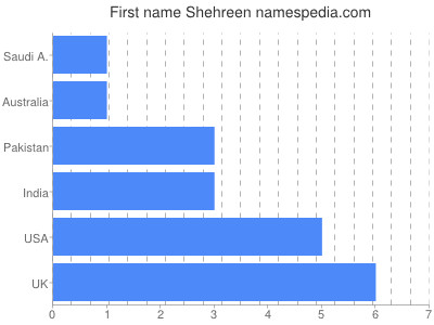 Given name Shehreen