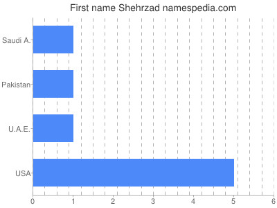 Given name Shehrzad