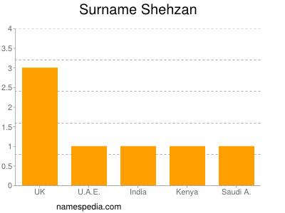 Surname Shehzan