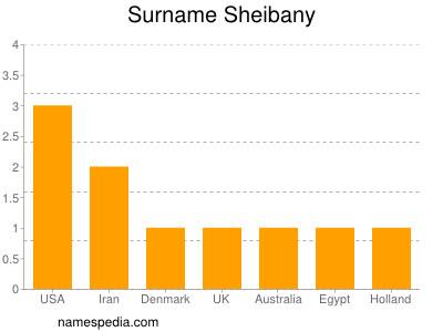 Surname Sheibany