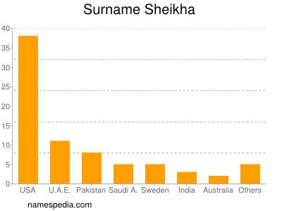 Surname Sheikha