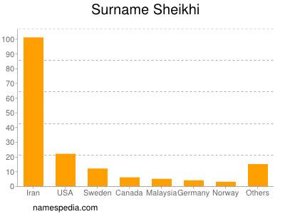 Surname Sheikhi