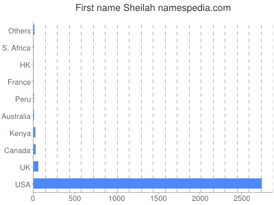 Given name Sheilah