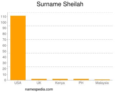 Surname Sheilah