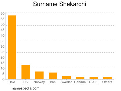 Surname Shekarchi