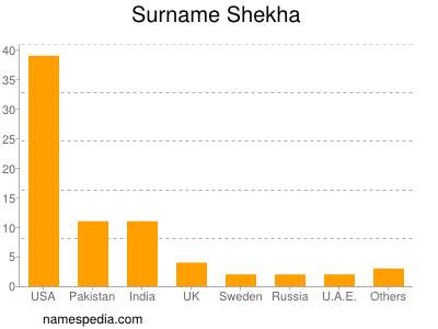 Surname Shekha