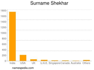 Surname Shekhar