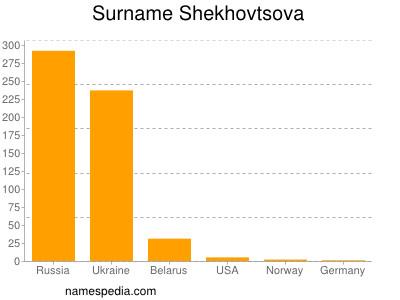 Surname Shekhovtsova